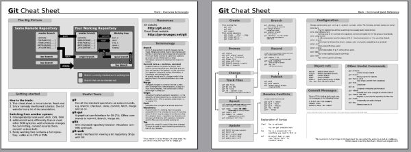 Thumbnail for Git cheat sheet, version 2